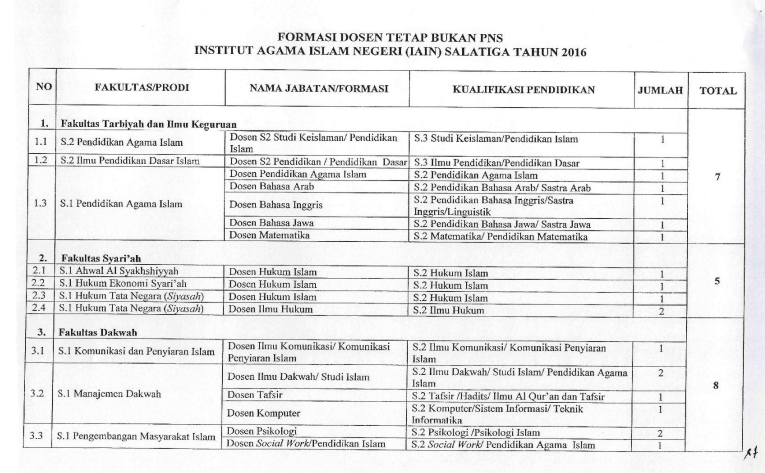 Lowongan Dosen Tetap Non PNS IAIN Salatiga Maret 2016